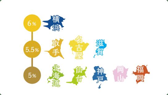 f:id:daigakukabuu:20180521221631p:plain