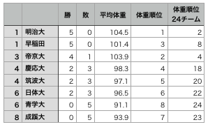 f:id:daigakurugby:20191113113236p:plain