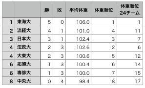 f:id:daigakurugby:20191113113309p:plain