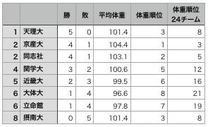 f:id:daigakurugby:20191113113332p:plain