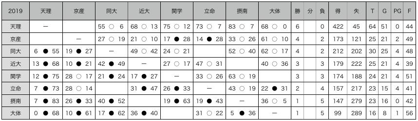 f:id:daigakurugby:20191127210628p:plain