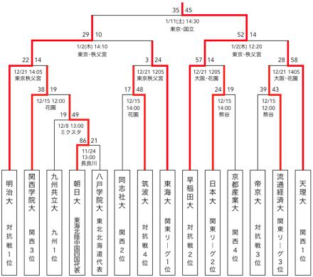 f:id:daigakurugby:20200126080340p:plain