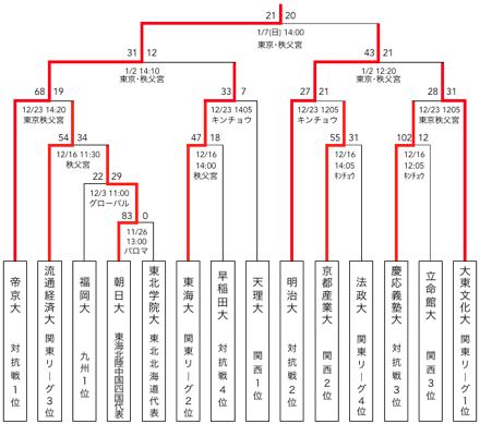 f:id:daigakurugby:20200127234041p:plain
