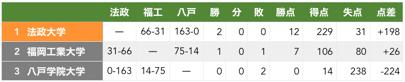 f:id:daigakurugby:20200201162208p:plain