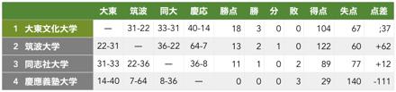 f:id:daigakurugby:20200201162353p:plain
