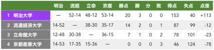 f:id:daigakurugby:20200201162428p:plain