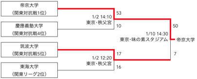 f:id:daigakurugby:20200204232912p:plain