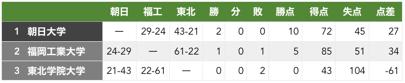 f:id:daigakurugby:20200207155508p:plain