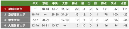 f:id:daigakurugby:20200208005805p:plain