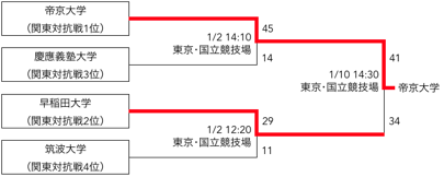 f:id:daigakurugby:20200208011042p:plain