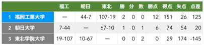 f:id:daigakurugby:20200208233529p:plain