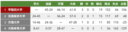 f:id:daigakurugby:20200209002155p:plain