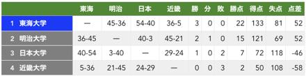 f:id:daigakurugby:20200209073430p:plain