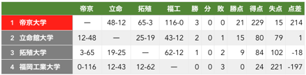 f:id:daigakurugby:20200209074230p:plain