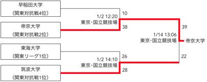 f:id:daigakurugby:20200209075044p:plain