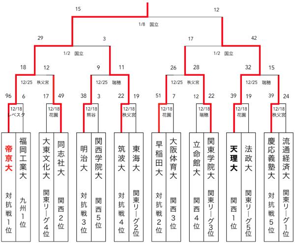 f:id:daigakurugby:20200218120151p:plain