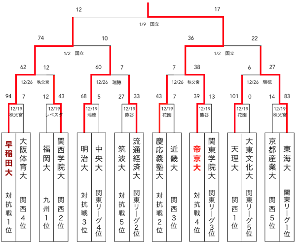 f:id:daigakurugby:20200218141639p:plain
