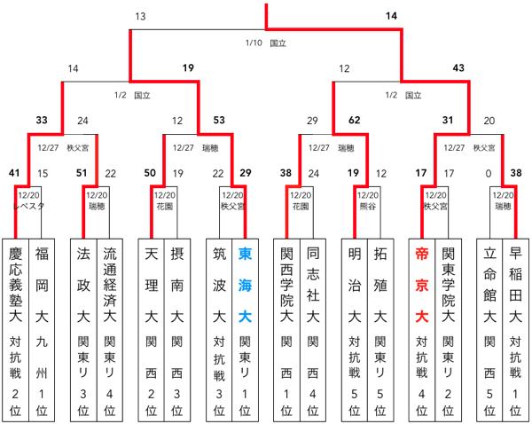 f:id:daigakurugby:20200223230428p:plain