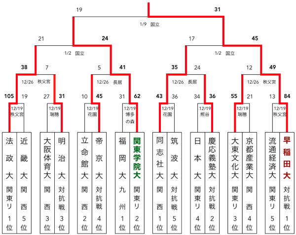 f:id:daigakurugby:20200304113951p:plain