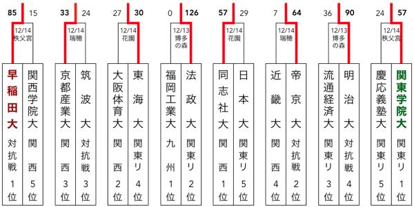 f:id:daigakurugby:20200305172737p:plain
