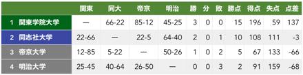 f:id:daigakurugby:20200305194955p:plain