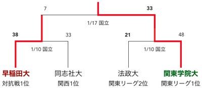 f:id:daigakurugby:20200305200343p:plain
