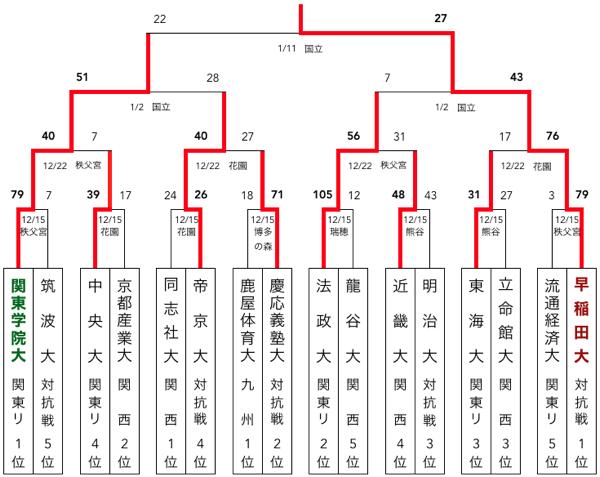 f:id:daigakurugby:20200324165708p:plain