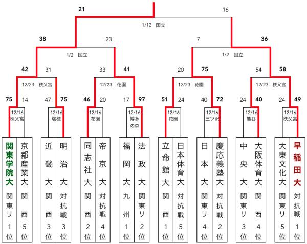 f:id:daigakurugby:20200325102910p:plain