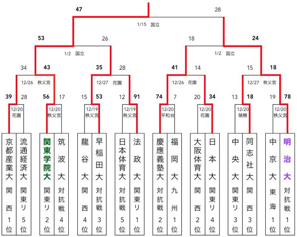 f:id:daigakurugby:20200328073417p:plain