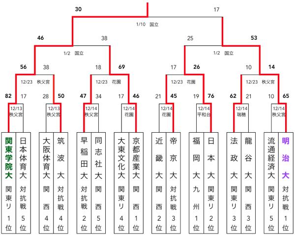 f:id:daigakurugby:20200329071719p:plain
