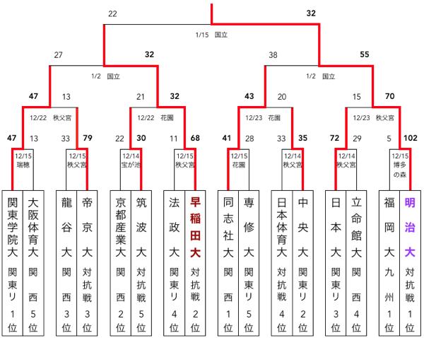 f:id:daigakurugby:20200330113210p:plain