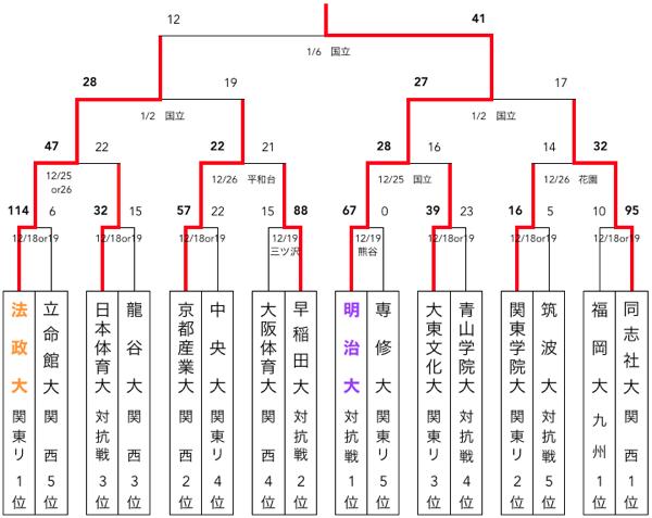 f:id:daigakurugby:20200402150454p:plain