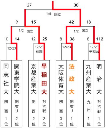 f:id:daigakurugby:20200403153400p:plain