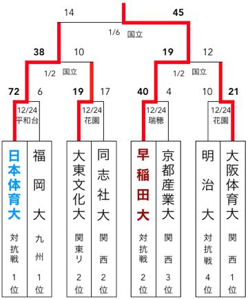 f:id:daigakurugby:20200406113401p:plain