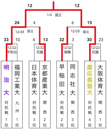 f:id:daigakurugby:20200410095750p:plain
