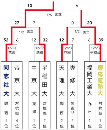 f:id:daigakurugby:20200411070756p:plain