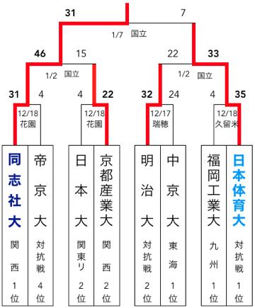 f:id:daigakurugby:20200412081218p:plain