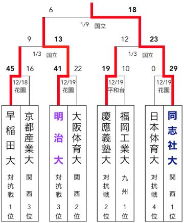 f:id:daigakurugby:20200413140456p:plain