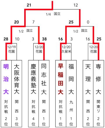 f:id:daigakurugby:20200414100807p:plain