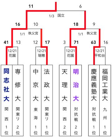 f:id:daigakurugby:20200415092833p:plain