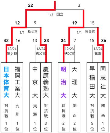 f:id:daigakurugby:20200417070125p:plain