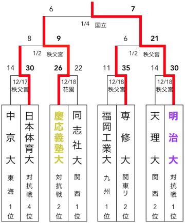f:id:daigakurugby:20200418063511p:plain