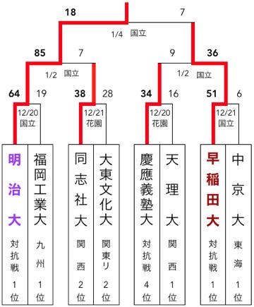 f:id:daigakurugby:20200420093841p:plain