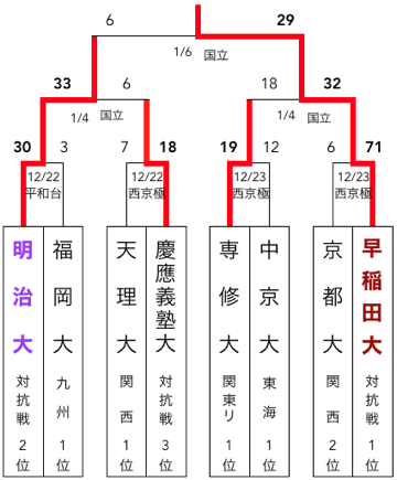 f:id:daigakurugby:20200422065931p:plain