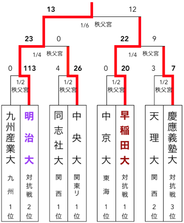 f:id:daigakurugby:20200423064053p:plain