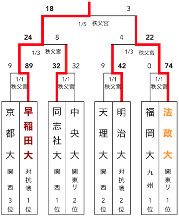 f:id:daigakurugby:20200424065542p:plain