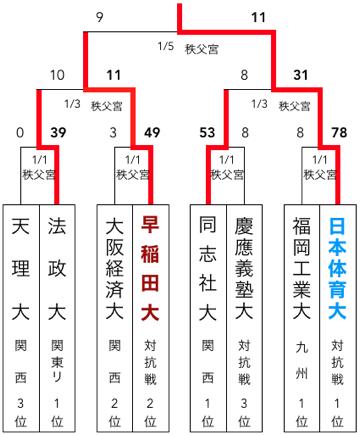 f:id:daigakurugby:20200426080441p:plain
