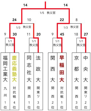 f:id:daigakurugby:20200427070909p:plain