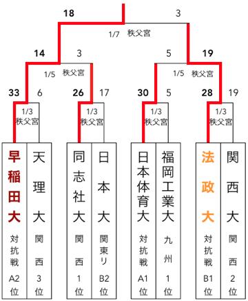 f:id:daigakurugby:20200429064704p:plain