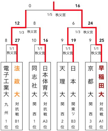 f:id:daigakurugby:20200430072652p:plain